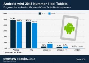 infografik_981_Prognose_weltweiter_Marktanteil_von_Tablet_Betriebssystemen_n