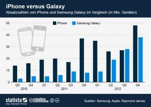 infografik_996_iPhone_versus_Samsung_Galaxy_n